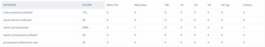 top keywords data from serp